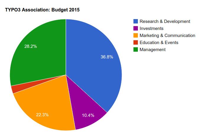 t3a-budget-2015